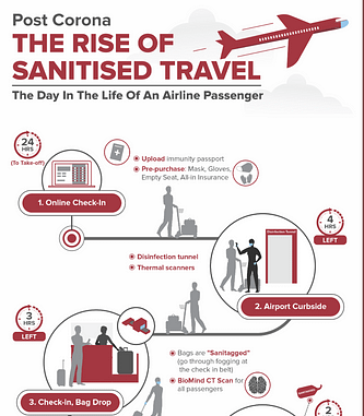infographic describing different ways air travel will change after Covid